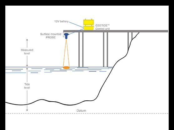 tide-gauge-ceetide-radar-setup